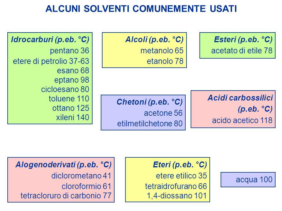 ALCUNI SOLVENTI COMUNEMENTE USATI Idrocarburi (p.eb. °C) pentano 36 etere di petrolio 37-63 esano 68 eptano 98 cicloesano 80 toluene 110 ottano 125 xi