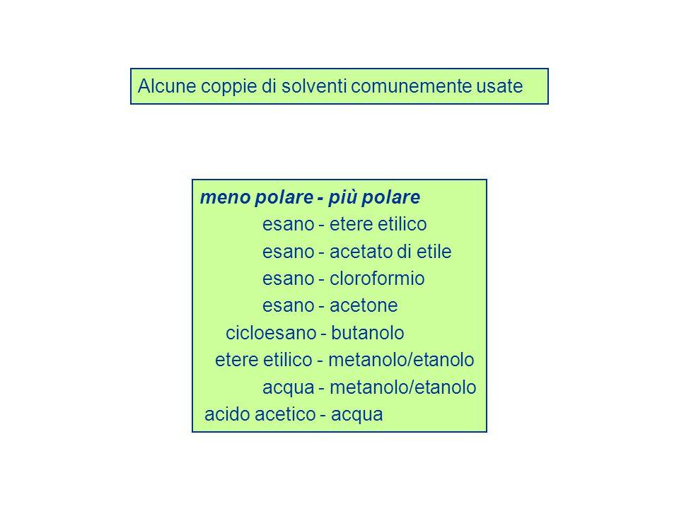 Alcune coppie di solventi comunemente usate meno polare - più polare esano - etere etilico esano - acetato di etile esano - cloroformio esano - aceton