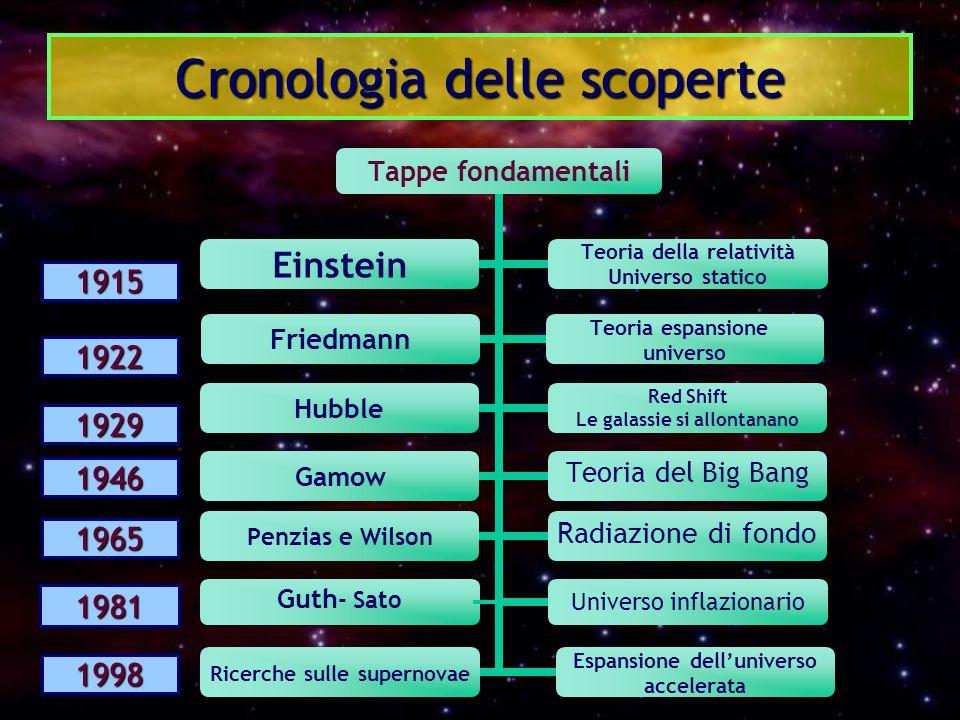 Cronologia delle scoperte 1981 Guth - Sato 1915 1922 1929 1965 1998 1946