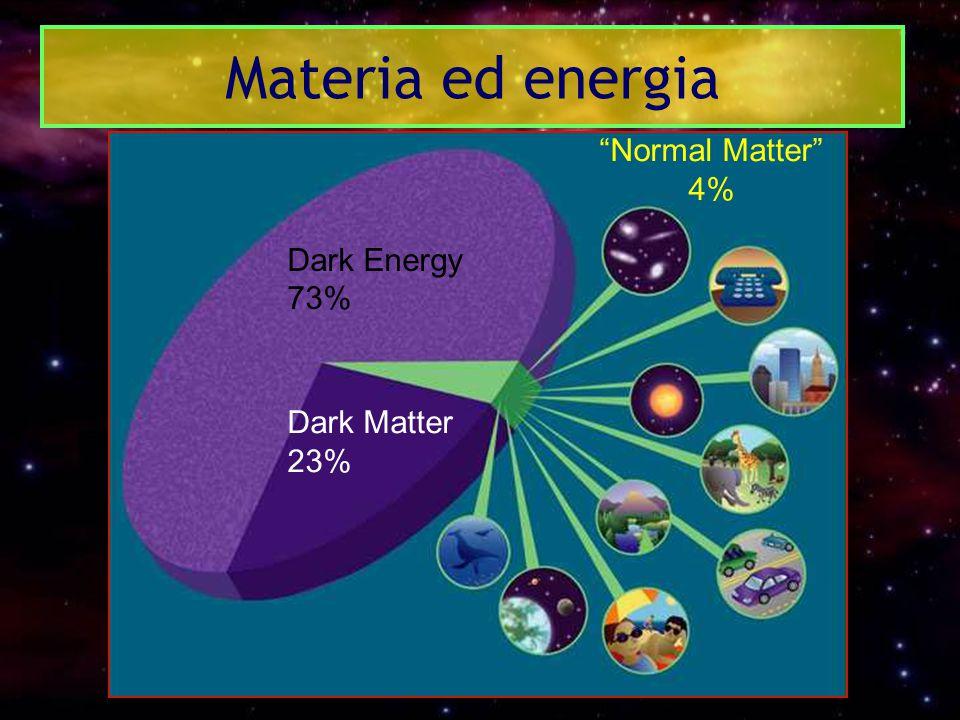 """Dark Energy 73% Dark Matter 23% """"Normal Matter"""" 4% Materia ed energia"""