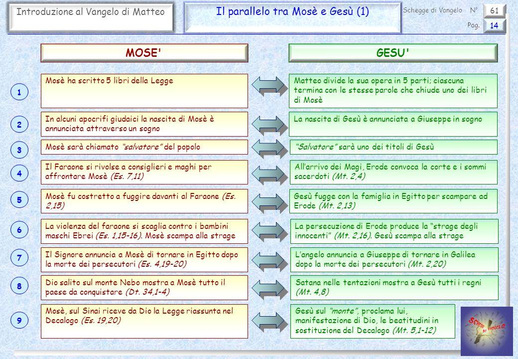 61 Introduzione al Vangelo di Matteo Il parallelo tra Mosè e Gesù (1) 14 Pag. Schegge di VangeloN° Mosè ha scritto 5 libri della LeggeMatteo divide la