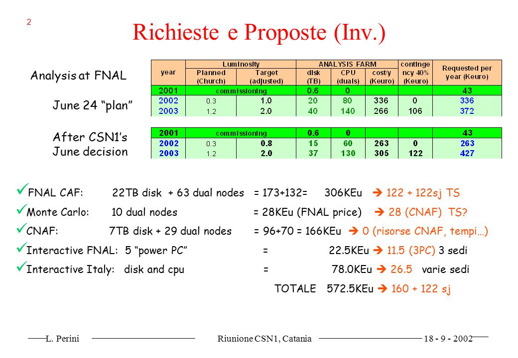 "L. Perini Riunione CSN1, Catania 18 - 9 - 2002 2 June 24 ""plan"" After CSN1's June decision Analysis at FNAL FNAL CAF: 22TB disk + 63 dual nodes = 173+"