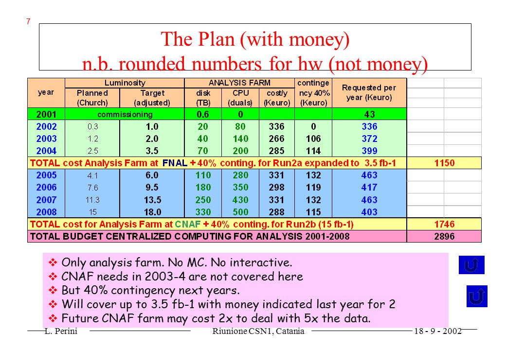 L. Perini Riunione CSN1, Catania 18 - 9 - 2002 7 The Plan (with money) n.b. rounded numbers for hw (not money)   Only analysis farm. No MC. No inter
