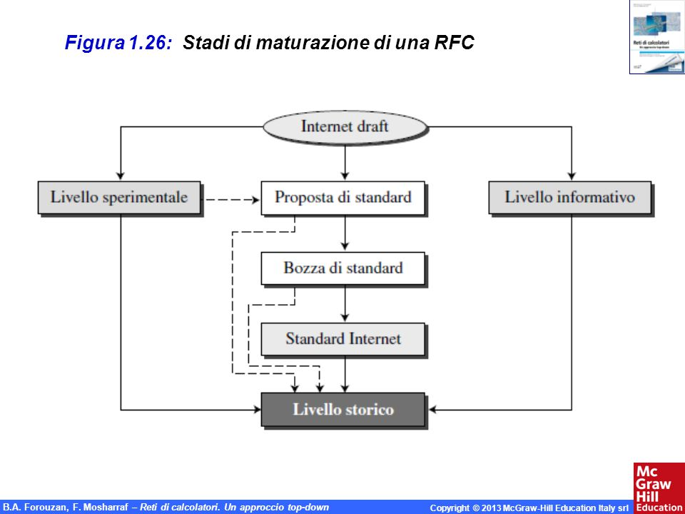 B.A. Forouzan, F. Mosharraf – Reti di calcolatori. Un approccio top-down Copyright © 2013 McGraw-Hill Education Italy srl Figura 1.26: Stadi di matura