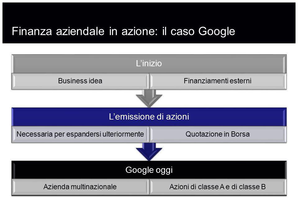 Finanza aziendale in azione: il caso Google Google oggi Azienda multinazionaleAzioni di classe A e di classe B L'emissione di azioni Necessaria per es