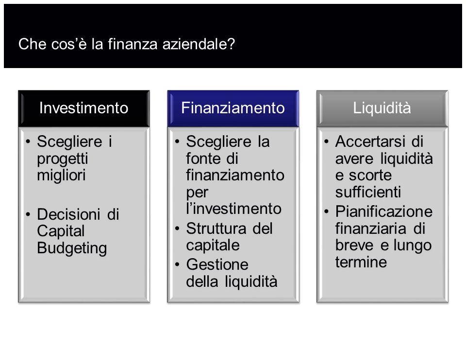 Che cos'è la finanza aziendale? Investimento Scegliere i progetti migliori Decisioni di Capital Budgeting Finanziamento Scegliere la fonte di finanzia