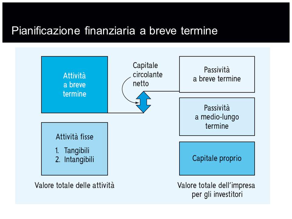 Pianificazione finanziaria a breve termine