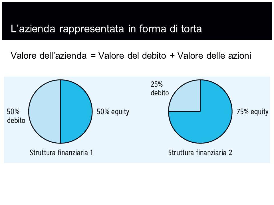 L'azienda rappresentata in forma di torta Valore dell'azienda = Valore del debito + Valore delle azioni