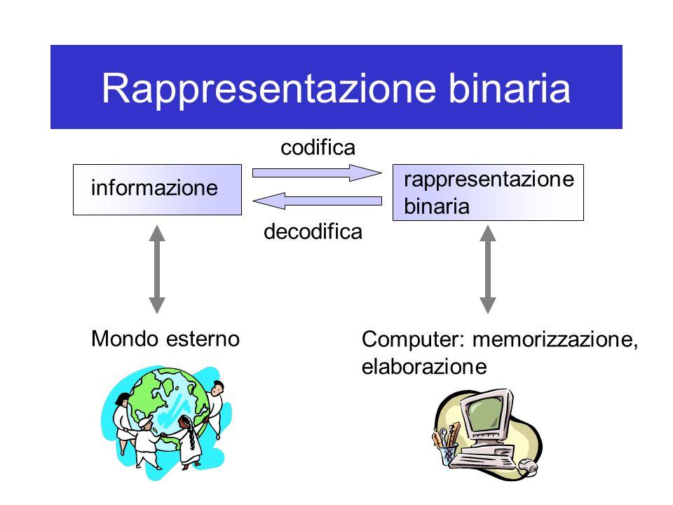 Rappresentazione binaria Mondo esterno informazione rappresentazione binaria codifica decodifica Computer: memorizzazione, elaborazione
