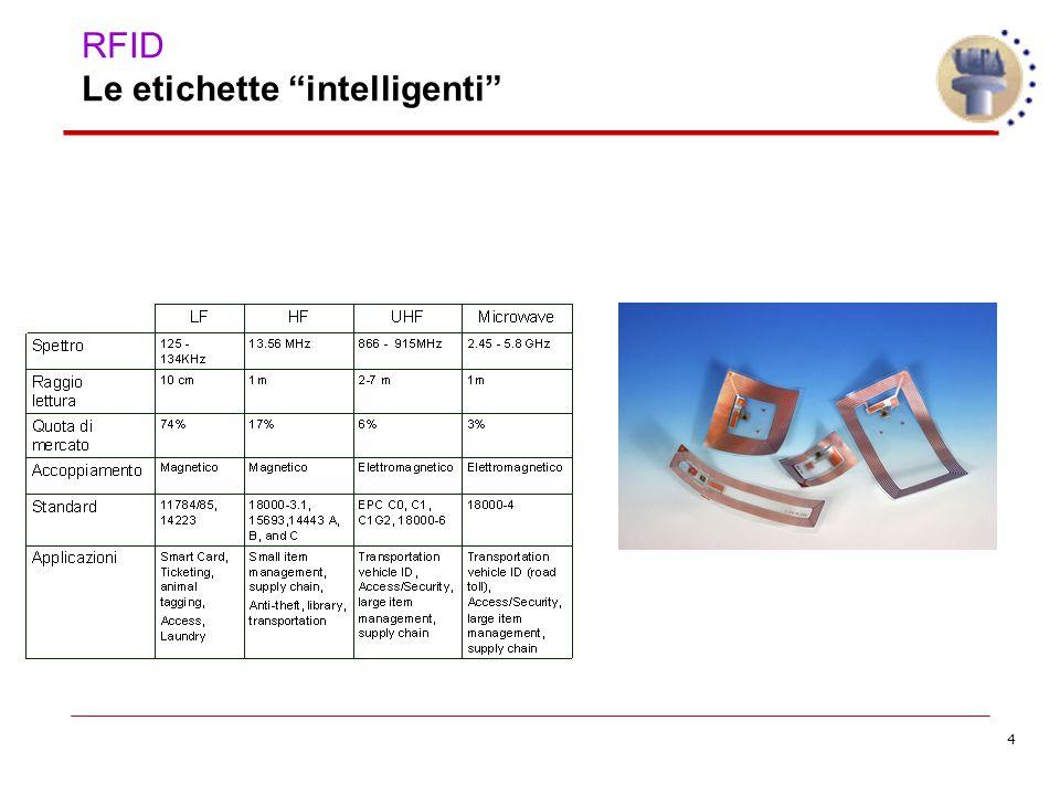 4 RFID Le etichette intelligenti