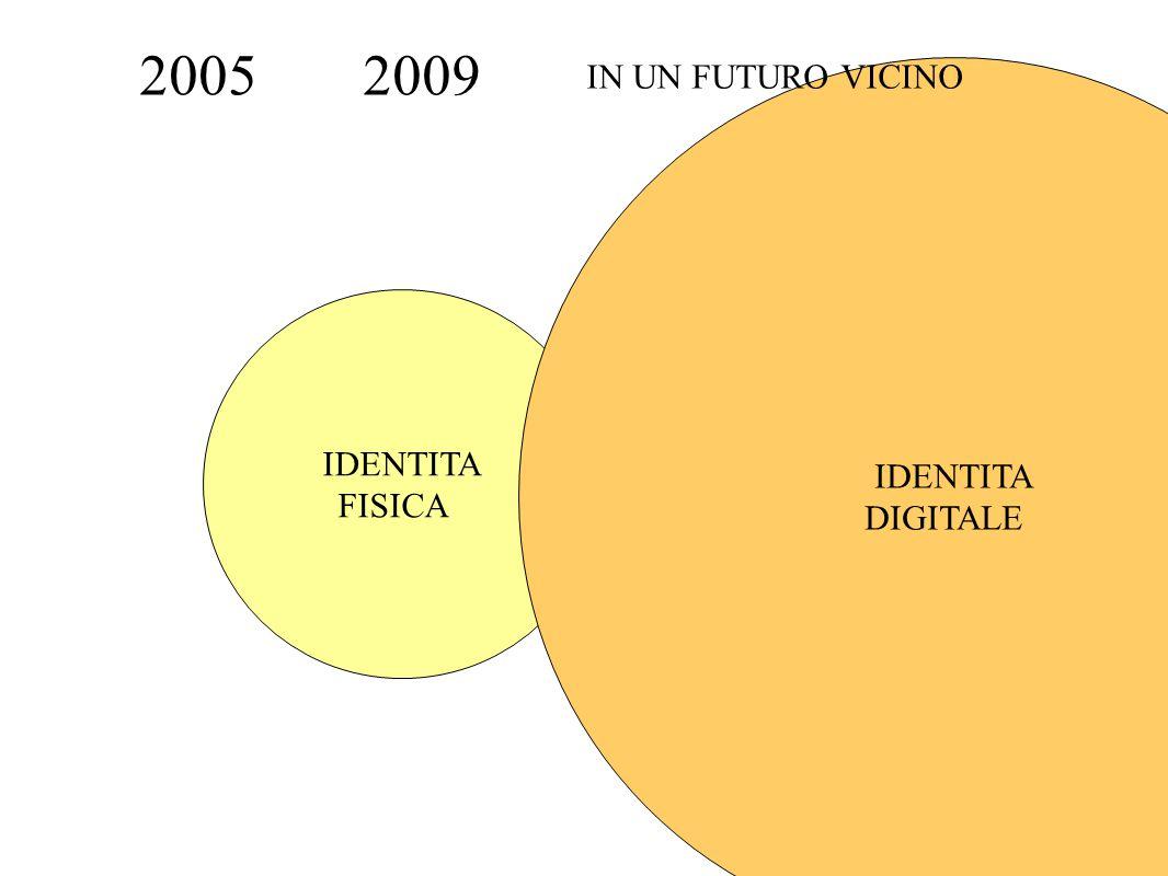 IDENTITA DIGITALE IDENTITA DIGITALE IDENTITA FISICA 2005 IDENTITA DIGITALE 2009 IN UN FUTURO VICINO