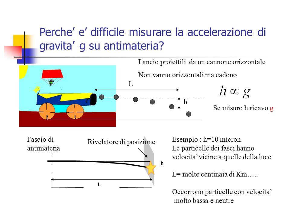 Se misuro h ricavo g Perche' e' difficile misurare la accelerazione di gravita' g su antimateria? Lancio proiettili da un cannone orizzontale Non vann