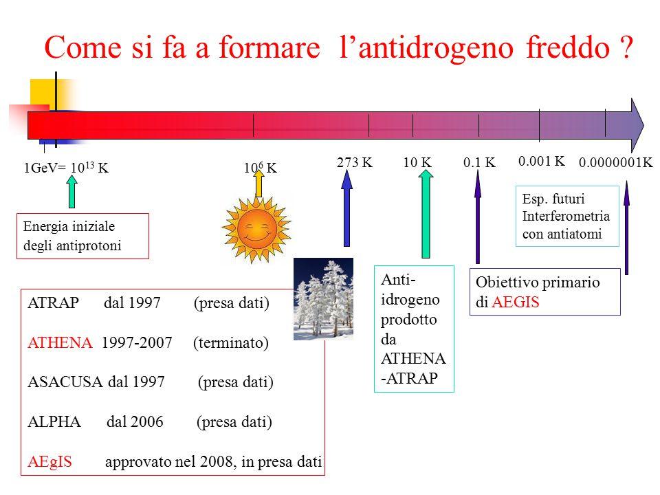 1GeV= 10 13 K 0.1 K 0.001 K 10 K Anti- idrogeno prodotto da ATHENA -ATRAP Obiettivo primario di AEGIS Energia iniziale degli antiprotoni 10 6 K 273 K