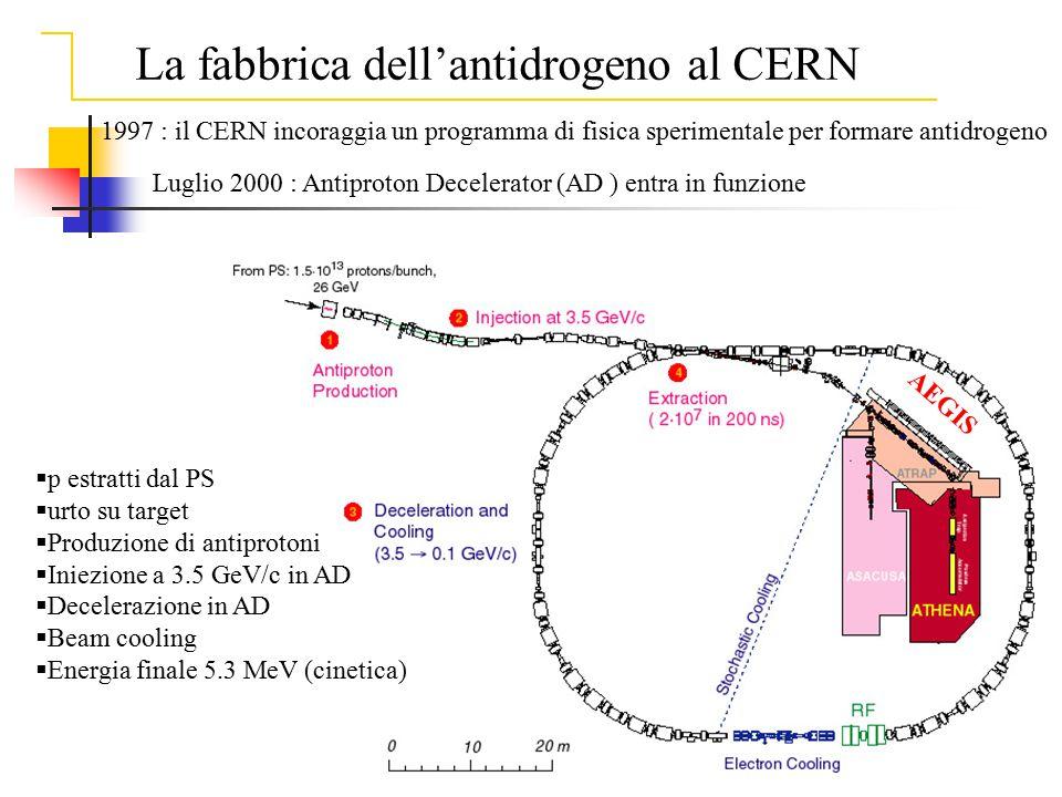 Luglio 2000 : Antiproton Decelerator (AD ) entra in funzione 1997 : il CERN incoraggia un programma di fisica sperimentale per formare antidrogeno  p
