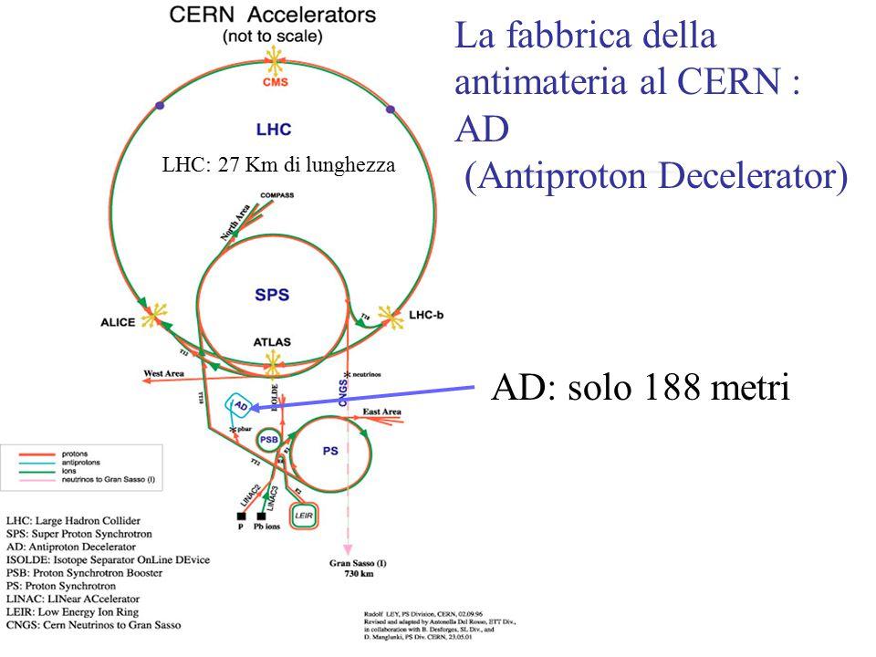 AD: solo 188 metri La fabbrica della antimateria al CERN : AD (Antiproton Decelerator) LHC: 27 Km di lunghezza