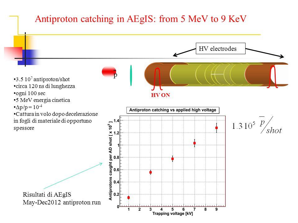 3.5 10 7 antiproton/shot circa 120 ns di lunghezza ogni 100 sec 5 MeV energia cinetica  p/p = 10 -4 Cattura in volo dopo decelerazione in fogli di ma