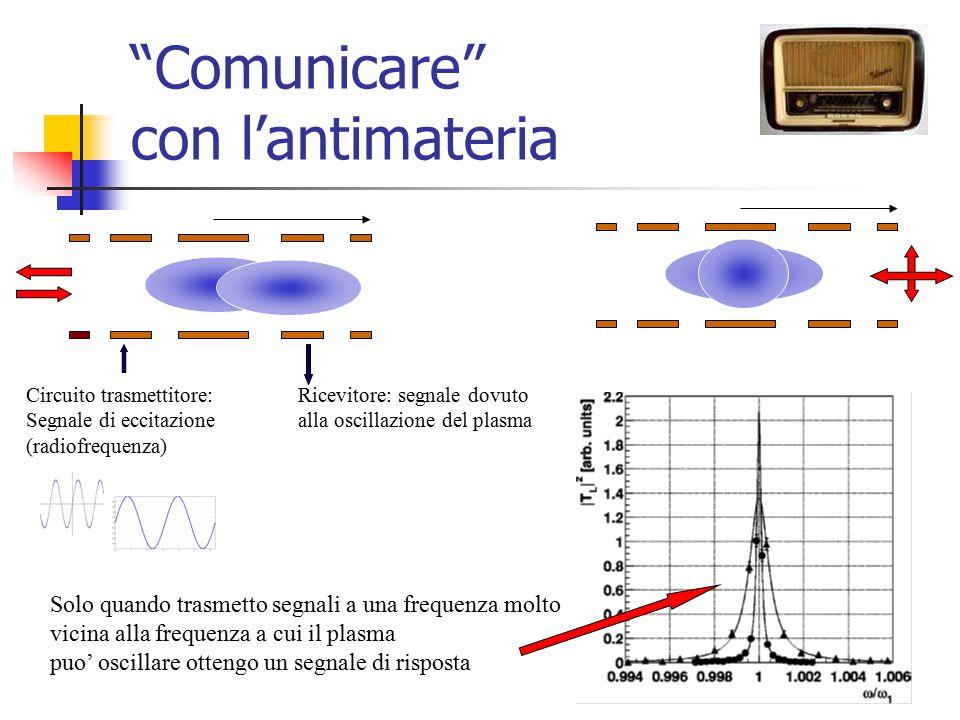 """""""Comunicare"""" con l'antimateria Circuito trasmettitore: Segnale di eccitazione (radiofrequenza) Ricevitore: segnale dovuto alla oscillazione del plasma"""