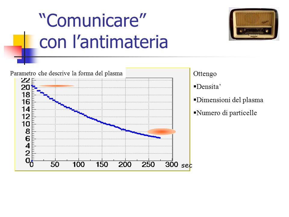 """sec """"Comunicare"""" con l'antimateria Parametro che descrive la forma del plasma Ottengo  Densita'  Dimensioni del plasma  Numero di particelle"""
