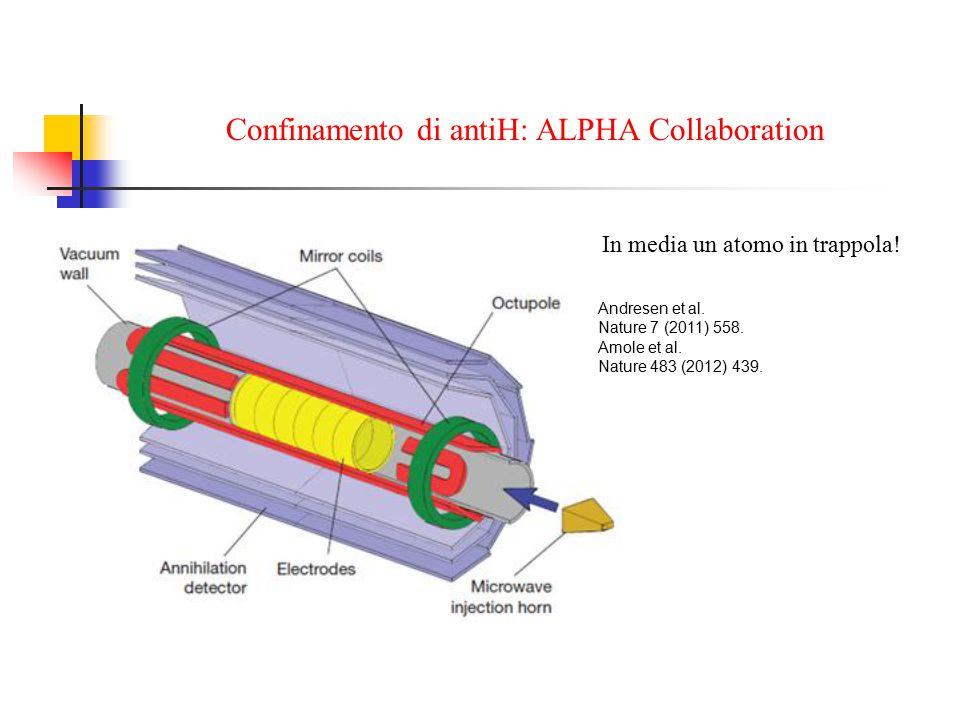 Confinamento di antiH: ALPHA Collaboration In media un atomo in trappola! Andresen et al. Nature 7 (2011) 558. Amole et al. Nature 483 (2012) 439.