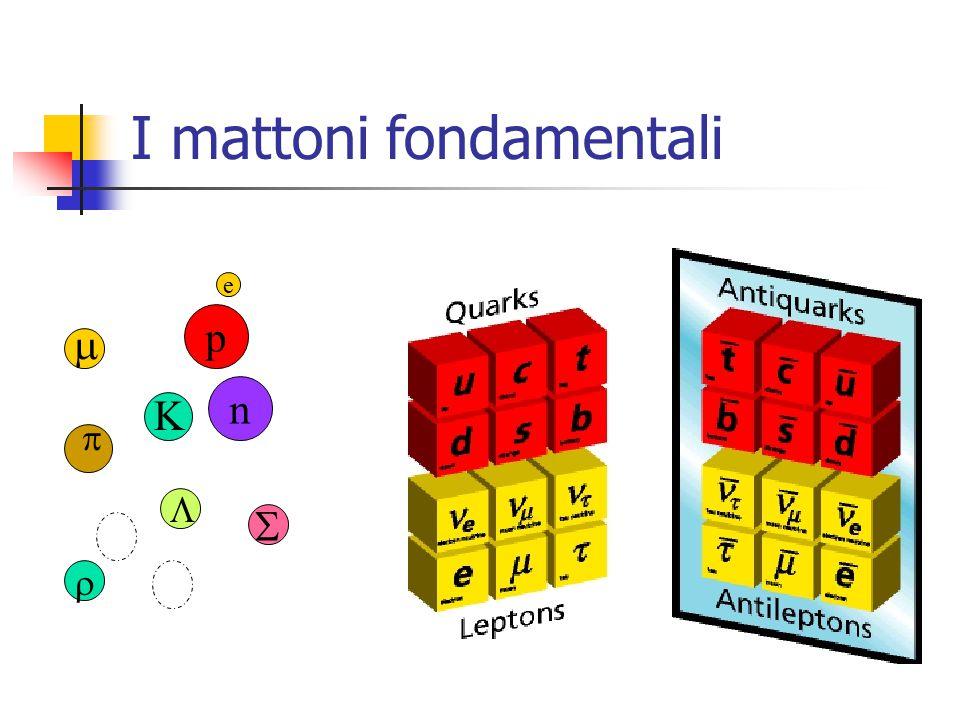 I mattoni fondamentali   K p n e   