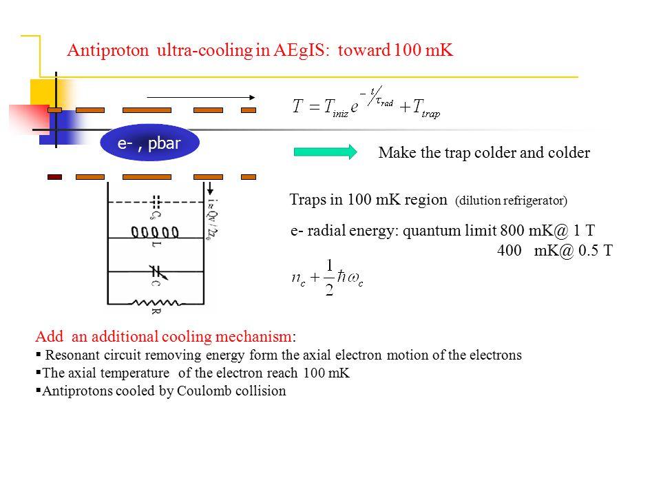 Antiproton ultra-cooling in AEgIS: toward 100 mK e-, pbar Traps in 100 mK region (dilution refrigerator) e- radial energy: quantum limit 800 mK@ 1 T 4