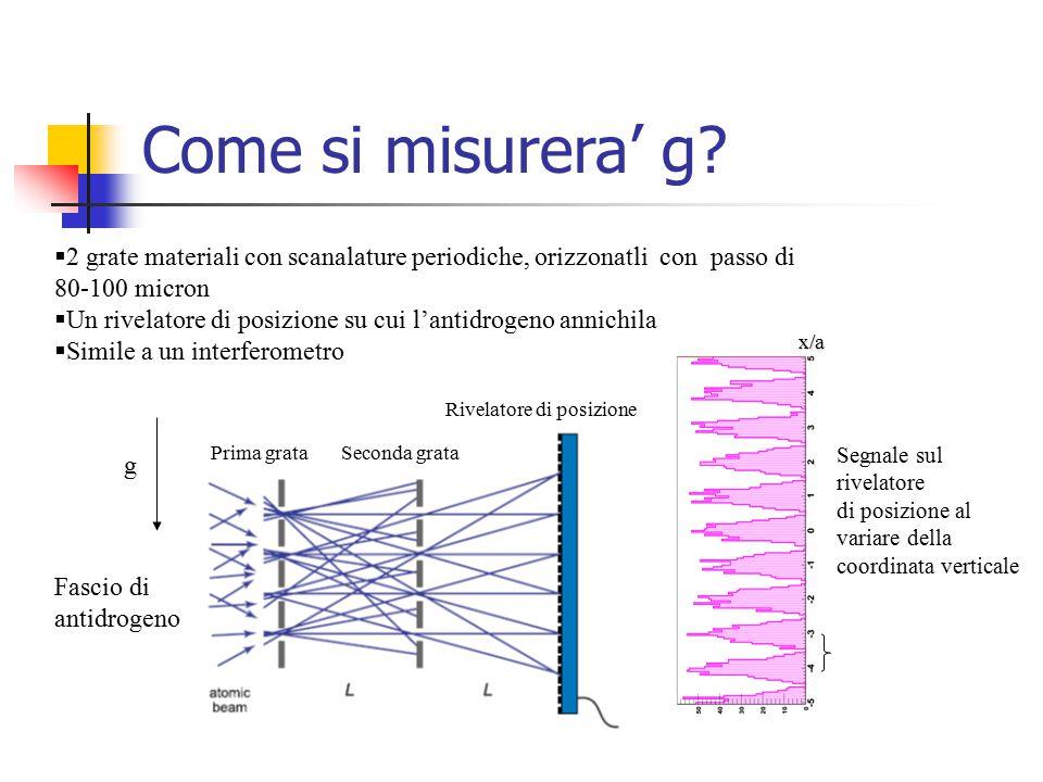 Come si misurera' g? Fascio di antidrogeno  2 grate materiali con scanalature periodiche, orizzonatli con passo di 80-100 micron  Un rivelatore di p