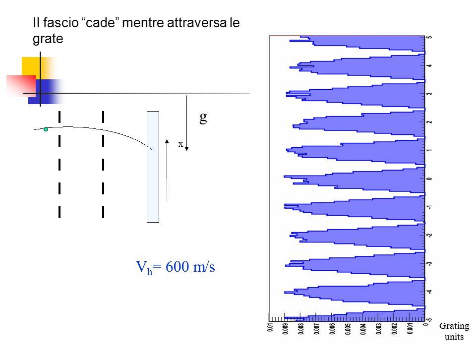 """g x V h = 600 m/s Il fascio """"cade"""" mentre attraversa le grate Grating units"""