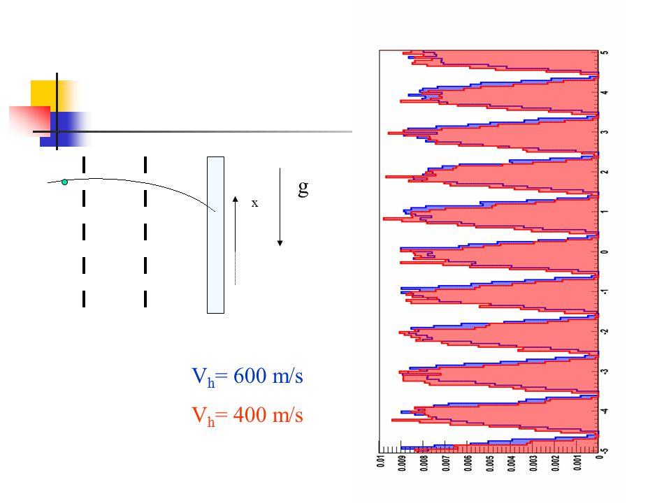 g x V h = 600 m/s V h = 400 m/s