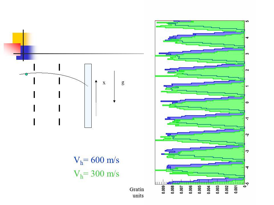 Grating units g x V h = 600 m/s V h = 300 m/s