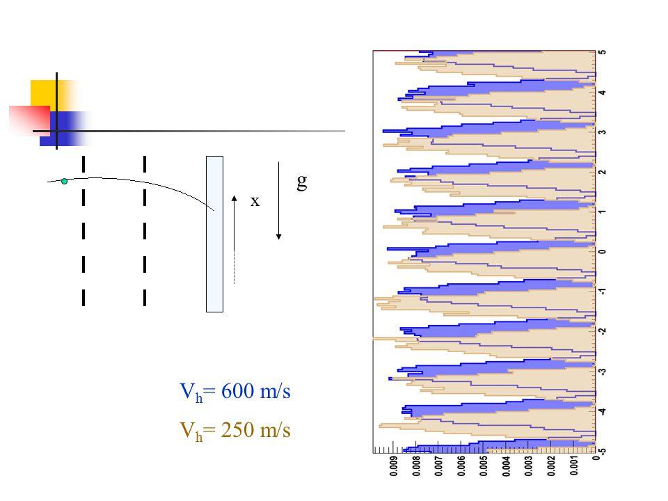 g x V h = 600 m/s V h = 250 m/s