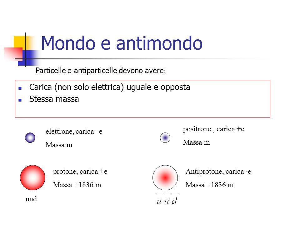 Mondo e antimondo Particelle e antiparticelle devono avere : Carica (non solo elettrica) uguale e opposta Stessa massa elettrone, carica –e Massa m po