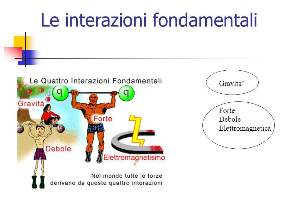 Gravita' Forte Debole Elettromagnetica Le interazioni fondamentali