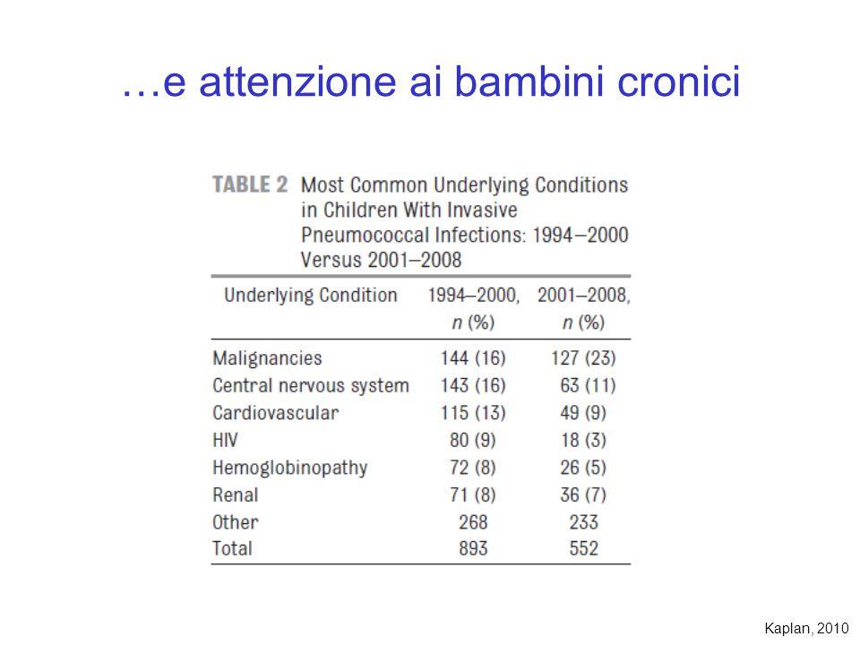 …e attenzione ai bambini cronici Kaplan, 2010