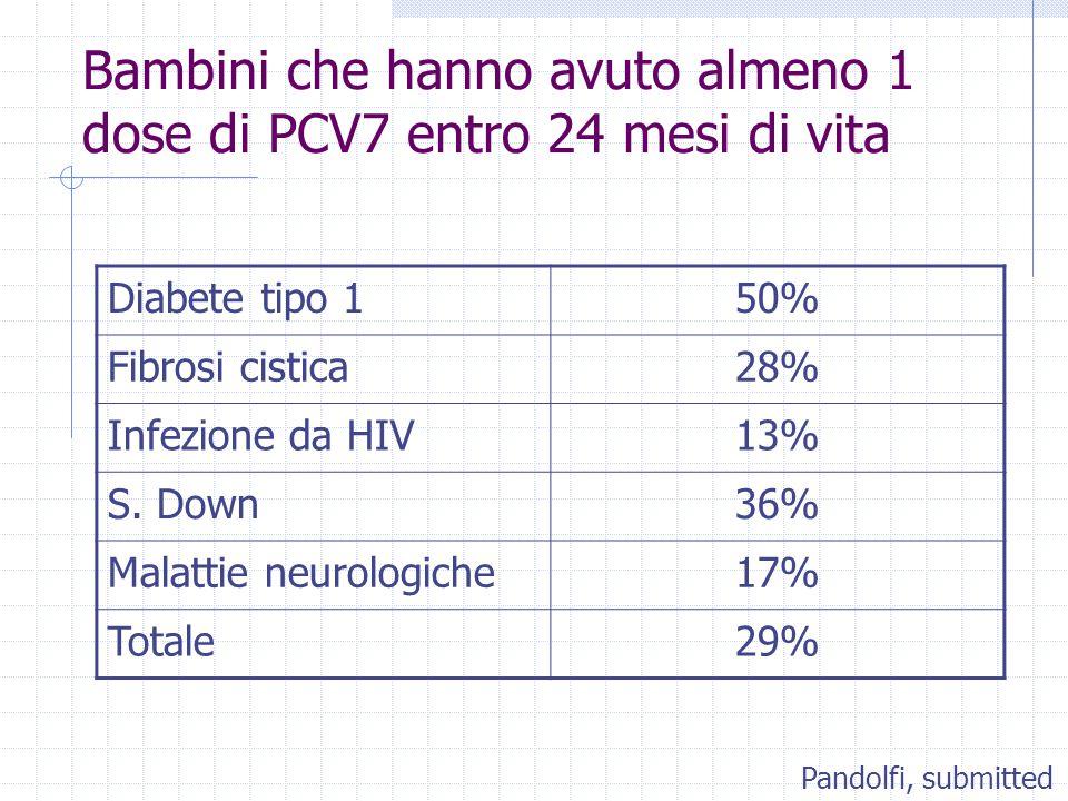 Bambini che hanno avuto almeno 1 dose di PCV7 entro 24 mesi di vita Diabete tipo 150% Fibrosi cistica28% Infezione da HIV13% S. Down36% Malattie neuro