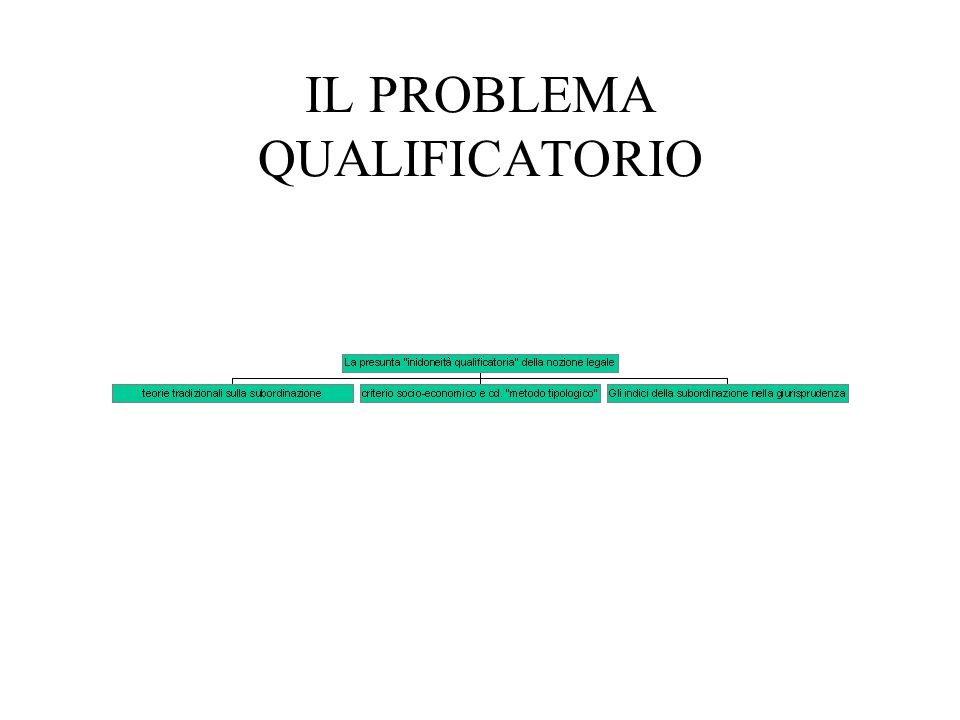 IL PROBLEMA QUALIFICATORIO