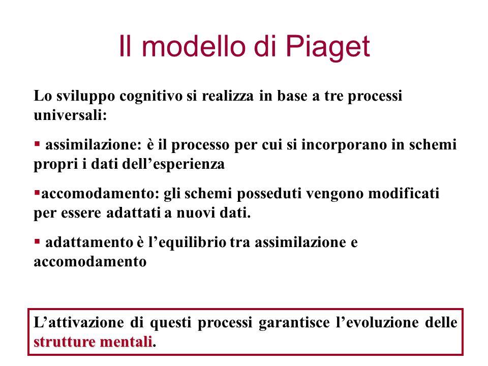 Il modello di Piaget Lo sviluppo cognitivo si realizza in base a tre processi universali:  assimilazione: è il processo per cui si incorporano in schemi propri i dati dell'esperienza  accomodamento: gli schemi posseduti vengono modificati per essere adattati a nuovi dati.