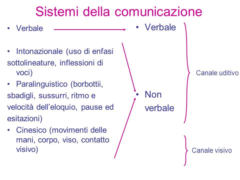 Sistemi della comunicazione Verbale Intonazionale (uso di enfasi sottolineature, inflessioni di voci) Paralinguistico (borbottii, sbadigli, sussurri, ritmo e velocità dell'eloquio, pause ed esitazioni) Cinesico (movimenti delle mani, corpo, viso, contatto visivo) Verbale Non verbale Canale uditivo Canale visivo