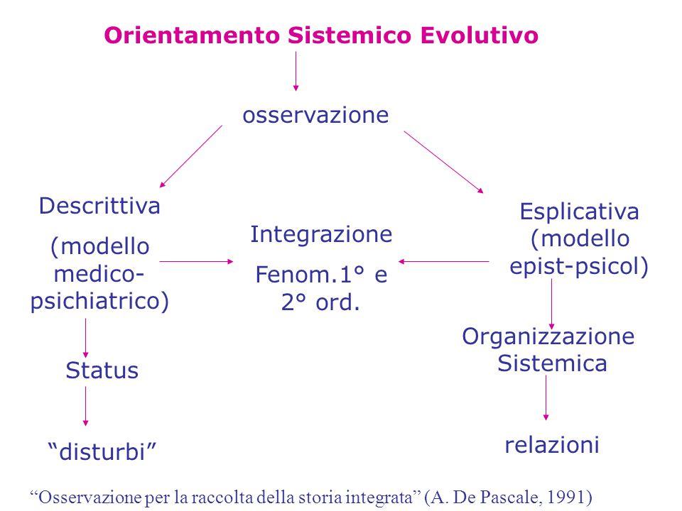 Orientamento Sistemico Evolutivo osservazione Descrittiva (modello medico- psichiatrico) Integrazione Fenom.1° e 2° ord.