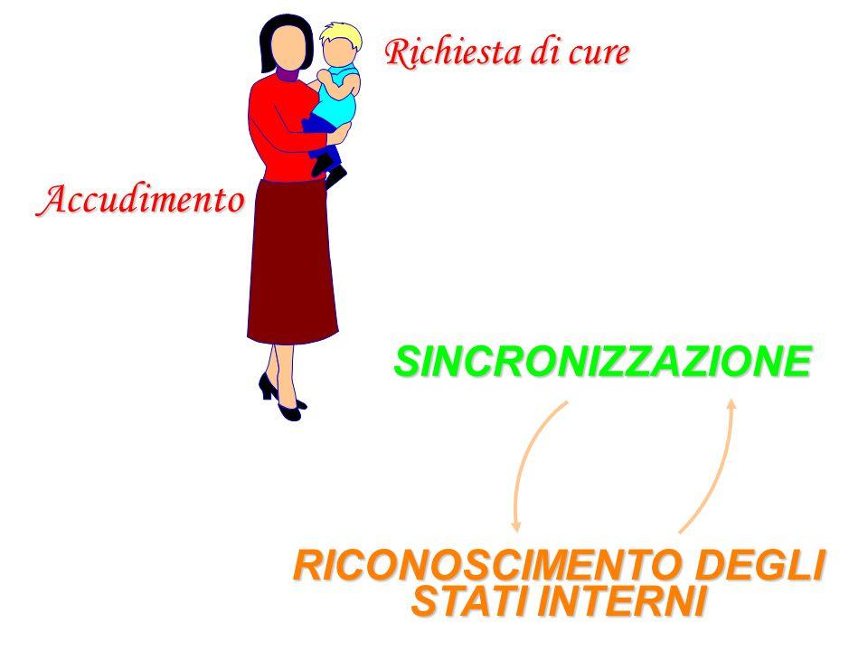 Accudimento Richiesta di cure SINCRONIZZAZIONE RICONOSCIMENTO DEGLI STATI INTERNI