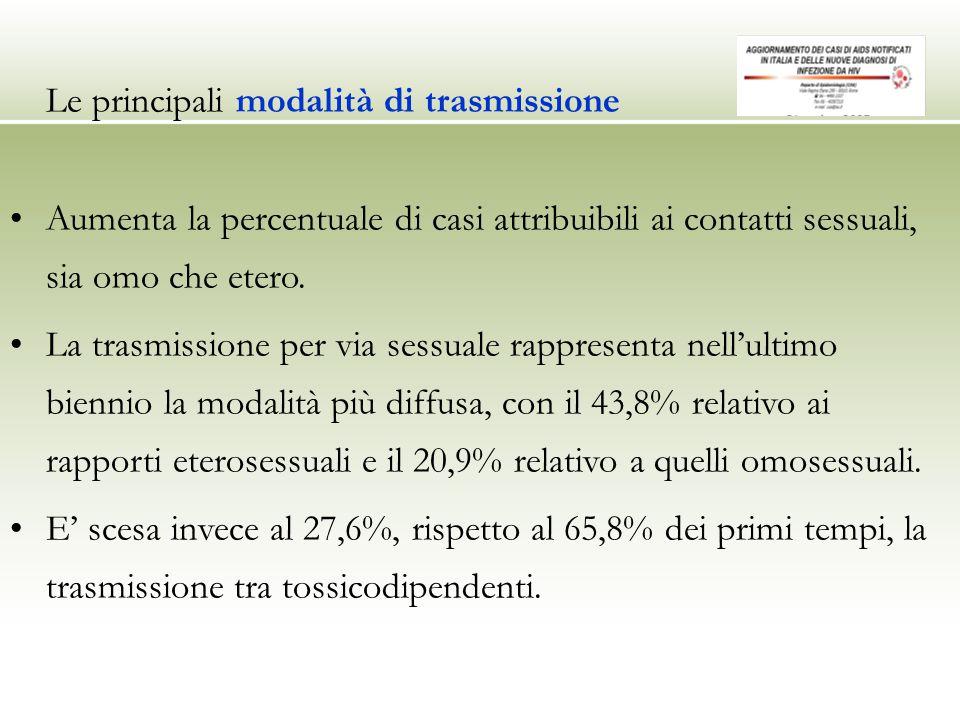 Le principali modalità di trasmissione Aumenta la percentuale di casi attribuibili ai contatti sessuali, sia omo che etero. La trasmissione per via se