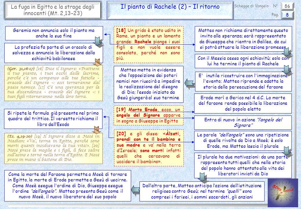 86 La fuga in Egitto e la strage degli innocenti (Mt. 2,13-23) Il pianto di Rachele (2) – Il ritorno 8 Pag. Schegge di VangeloN° Geremia non annuncia