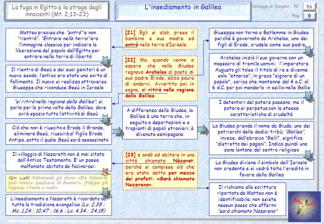 """86 La fuga in Egitto e la strage degli innocenti (Mt. 2,13-23) L'insediamento in Galilea 9 Pag. Schegge di VangeloN° Matteo precisa che """"entrò"""" e non"""