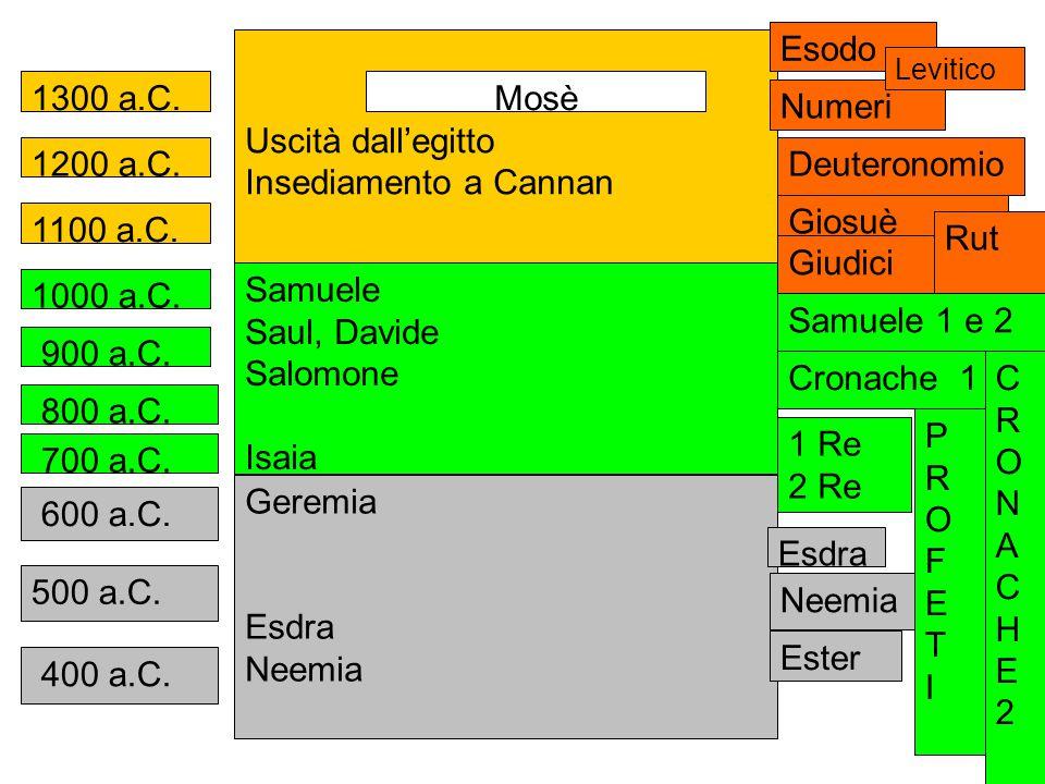 1300 a.C. 1200 a.C. 1100 a.C. 900 a.C. 800 a.C. 700 a.C. 500 a.C. 400 a.C. 600 a.C. Uscità dall'egitto Insediamento a Cannan Mosè 1000 a.C. Samuele Sa