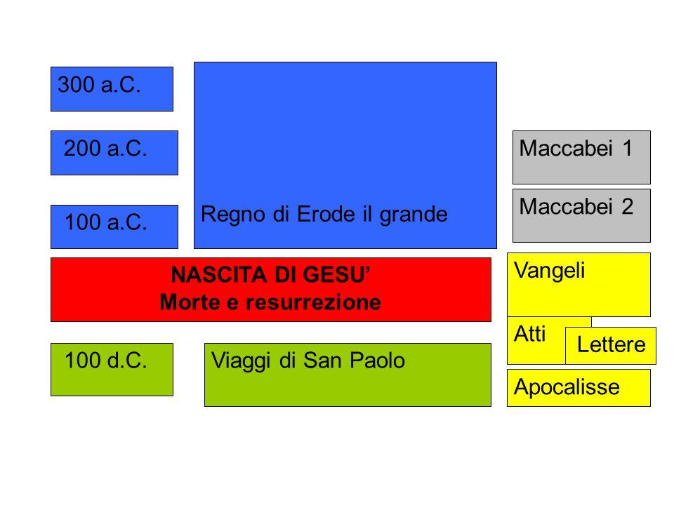 100 a.C. 300 a.C. 200 a.C. NASCITA DI GESU' Morte e resurrezione Regno di Erode il grande 100 d.C.Viaggi di San Paolo Maccabei 1 Maccabei 2 Vangeli At