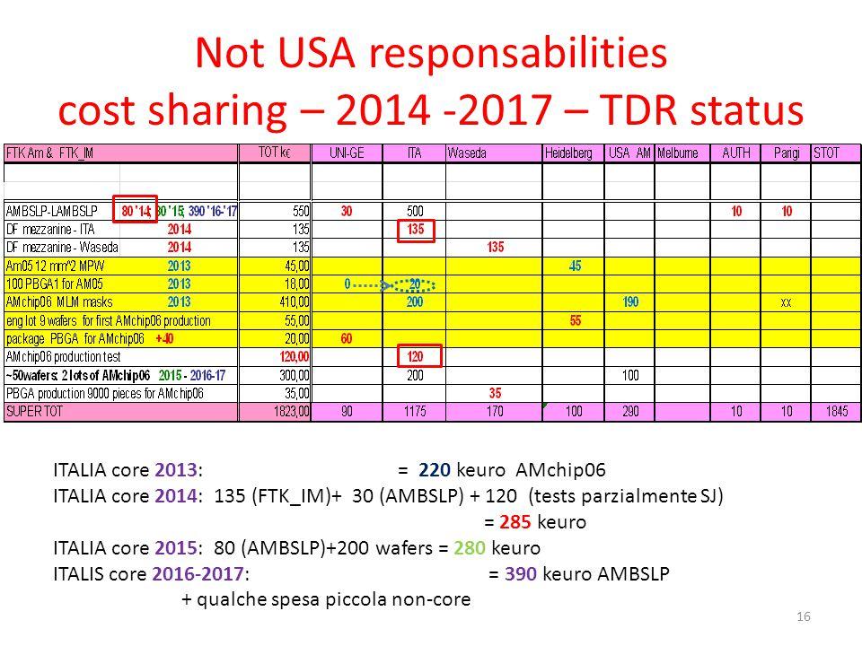 Not USA responsabilities cost sharing – 2014 -2017 – TDR status 16 ITALIA core 2013: = 220 keuro AMchip06 ITALIA core 2014: 135 (FTK_IM)+ 30 (AMBSLP) + 120 (tests parzialmente SJ) = 285 keuro ITALIA core 2015: 80 (AMBSLP)+200 wafers = 280 keuro ITALIS core 2016-2017: = 390 keuro AMBSLP + qualche spesa piccola non-core