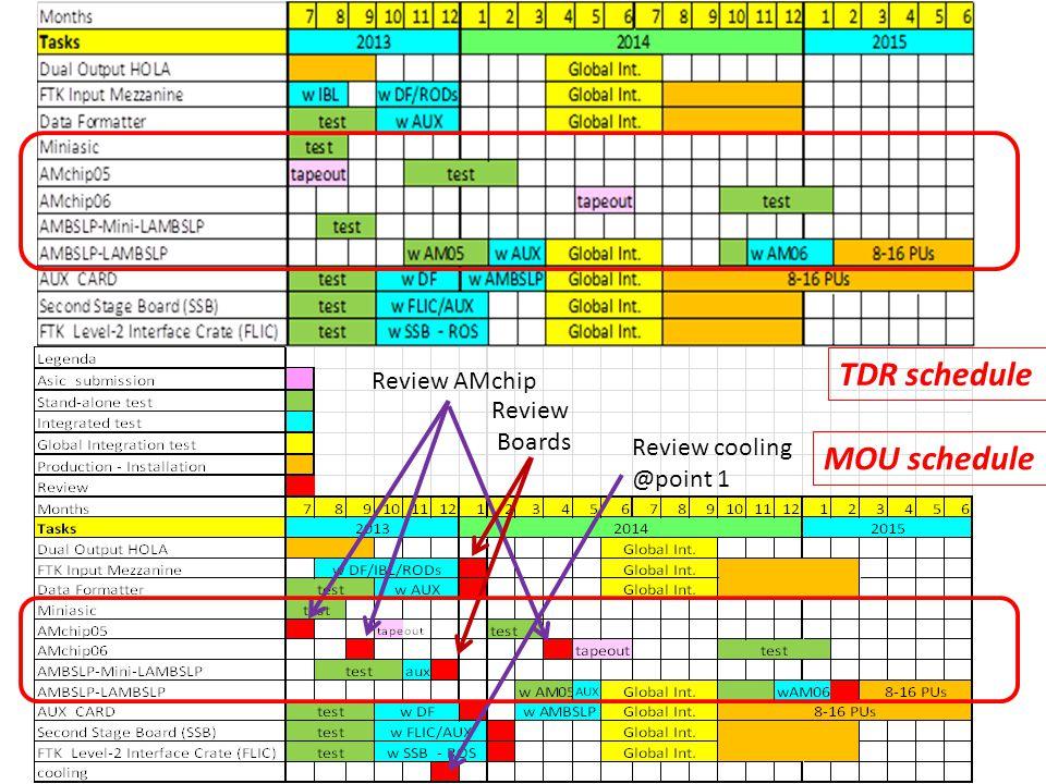 Test AMchip05 completo milestone di fine giugno Completa integrazione AMBSLP in FTK con AMchip05 milestone di dicembre.