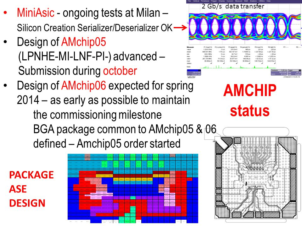 AMCHIP status MiniAsic - ongoing tests at Milan – Silicon Creation Serializer/Deserializer OK Design of AMchip05 (LPNHE-MI-LNF-PI-) advanced – Submission during october Design of AMchip06 expected for spring 2014 – as early as possible to maintain the commissioning milestone BGA package common to AMchip05 & 06 defined – Amchip05 order started PACKAGE ASE DESIGN 2 Gb/s data transfer
