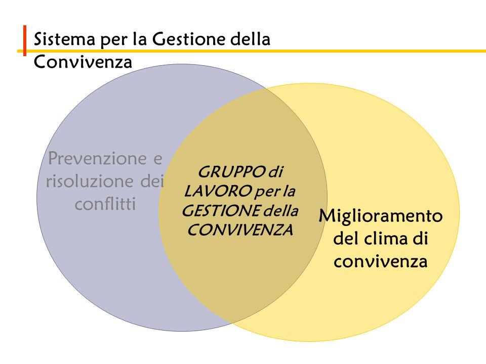 Sistema per la Gestione della Convivenza Prevenzione e risoluzione dei conflitti Miglioramento del clima di convivenza GRUPPO di LAVORO per la GESTIONE della CONVIVENZA