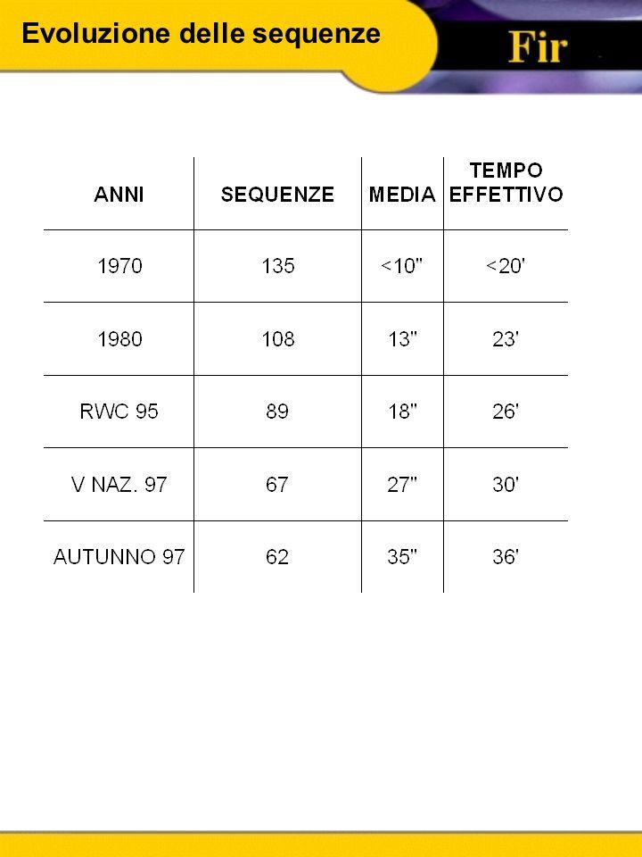 Evoluzione del Gioco Analisi di partite della Nazionale e di coppe europee Tempo di gioco 27' e i 31' n° Mischie chiuse 16/25 n° Touche 24/30 n° Raggr