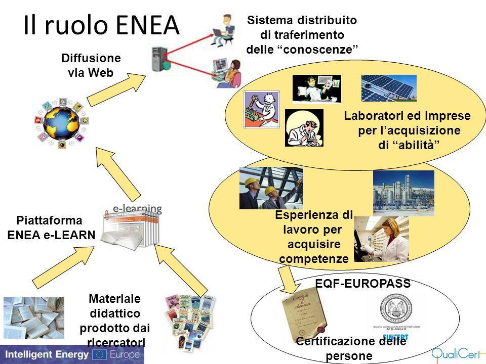 Certificazione delle persone Materiale didattico prodotto dai ricercatori Piattaforma ENEA e-LEARN EQF-EUROPASS Laboratori ed imprese per l'acquisizio